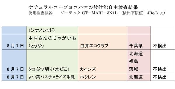 放射能測定結果 2018年8月1週-2