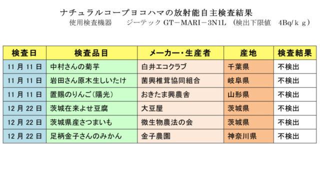 放射能測定結果 2020年11月、12月