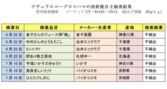 放射能測定結果 2021年6月~7月