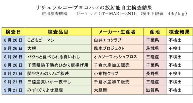 放射能測定結果 2021年9月